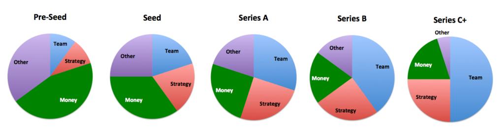 Financement et croissance - How CEO spend their time